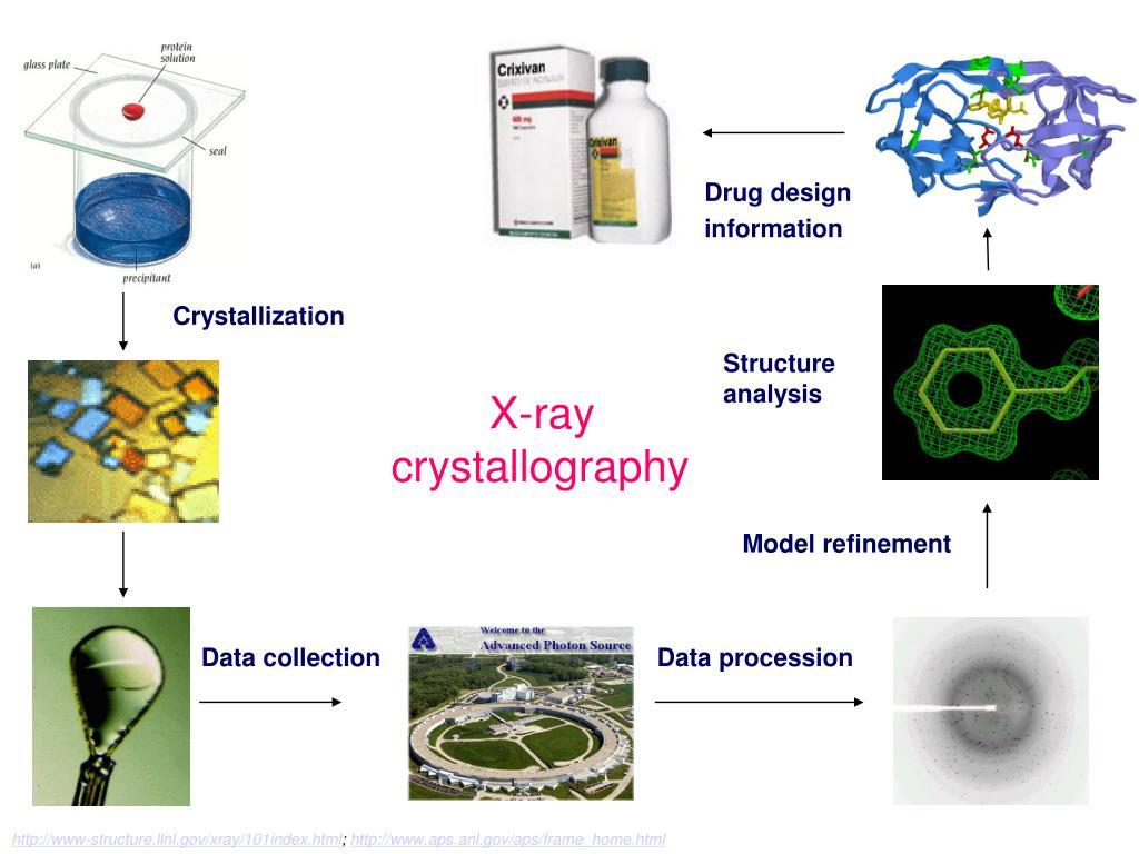 Drug design information