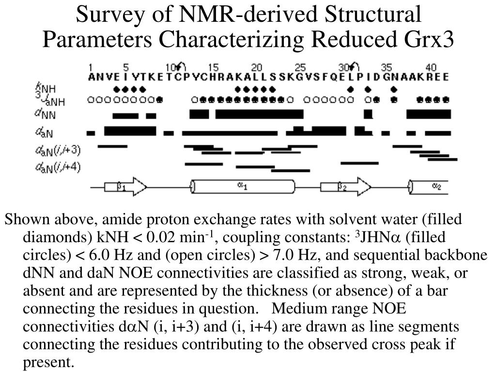 Survey of NMR-derived Structural Parameters Characterizing Reduced Grx3