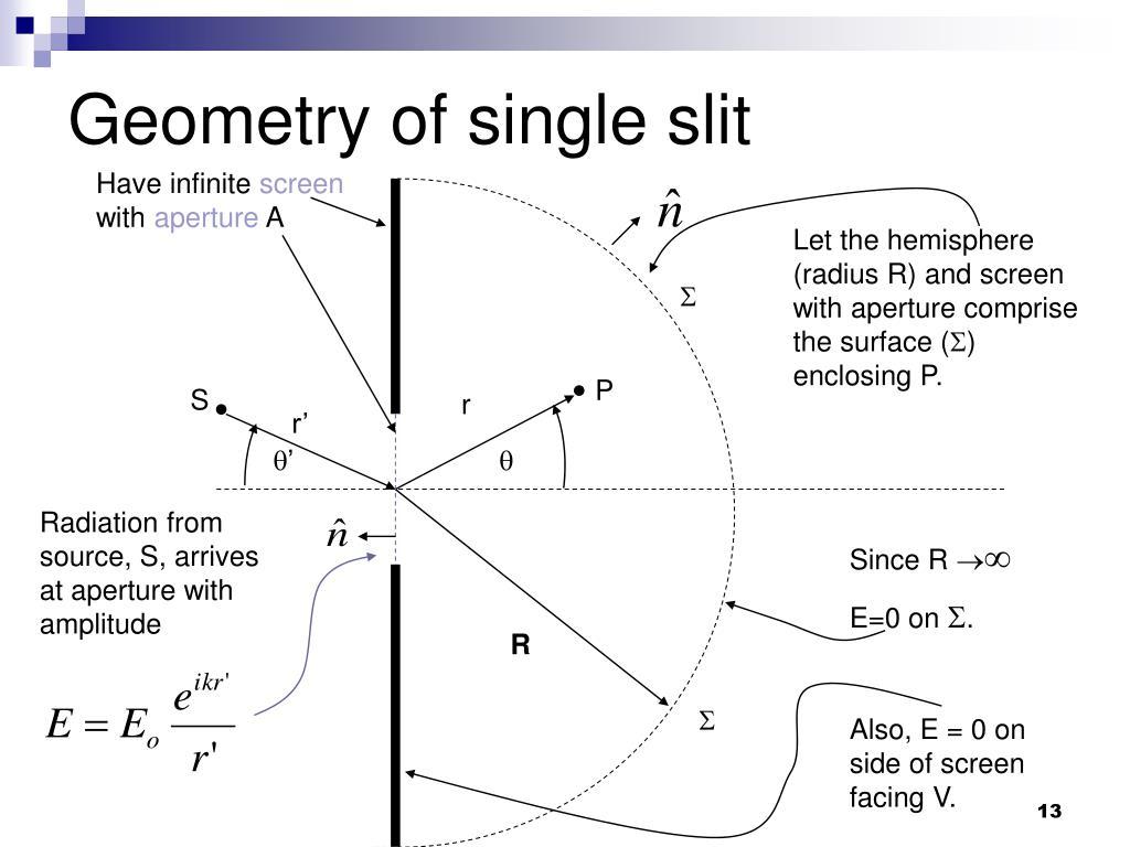Geometry of single slit
