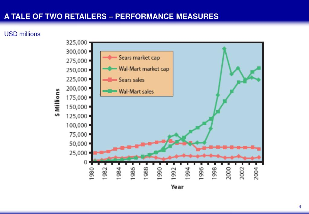 A TALE OF TWO RETAILERS – PERFORMANCE MEASURES