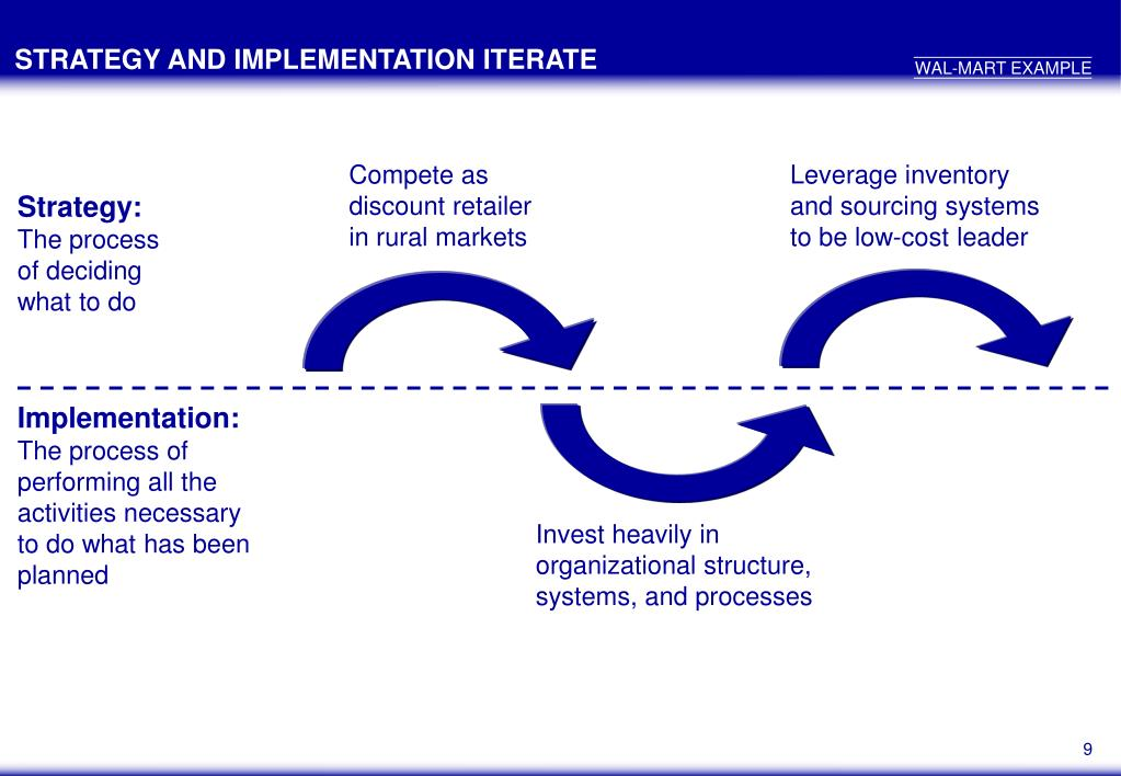 STRATEGY AND IMPLEMENTATION ITERATE