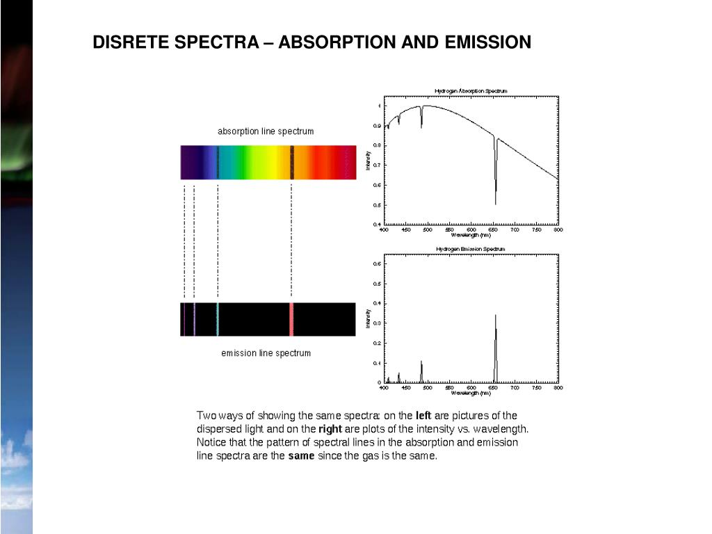 DISRETE SPECTRA – ABSORPTION AND EMISSION