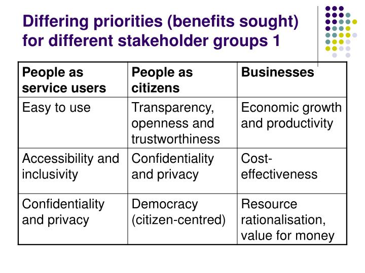 Differing priorities benefits sought for different stakeholder groups 1