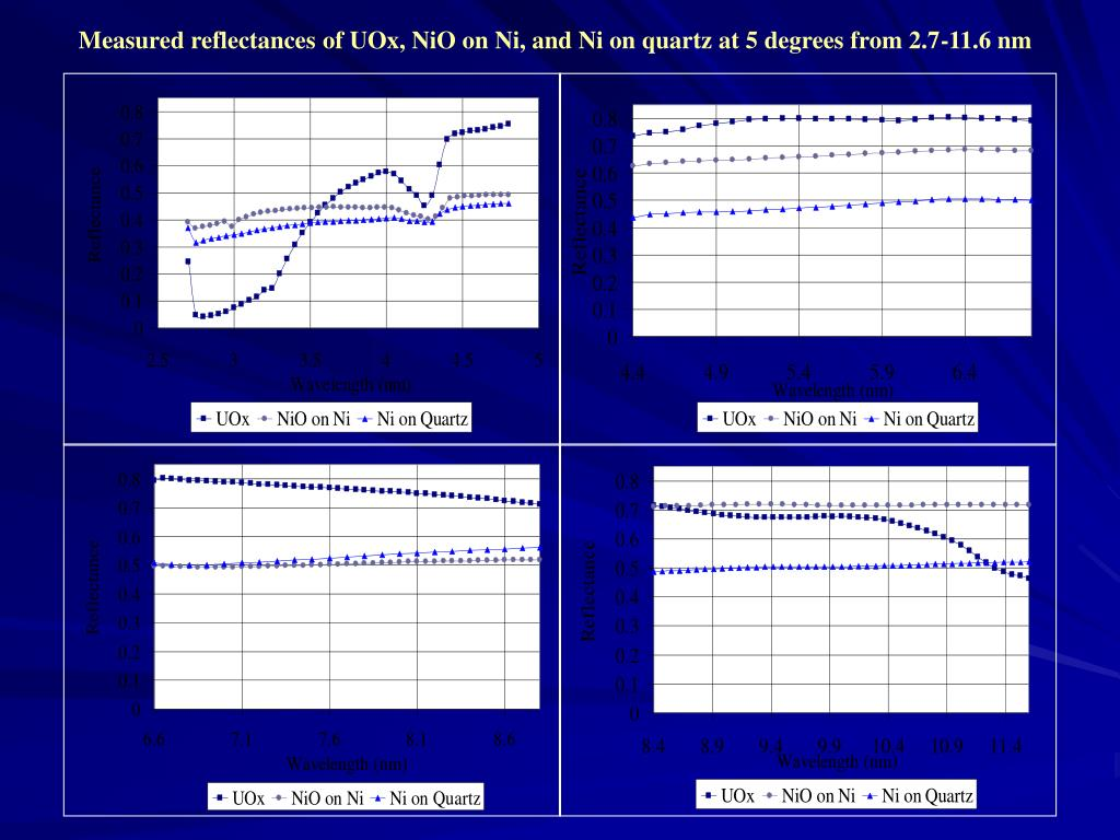 Measured reflectances of UOx, NiO on Ni, and Ni on quartz at 5 degrees from 2.7-11.6 nm