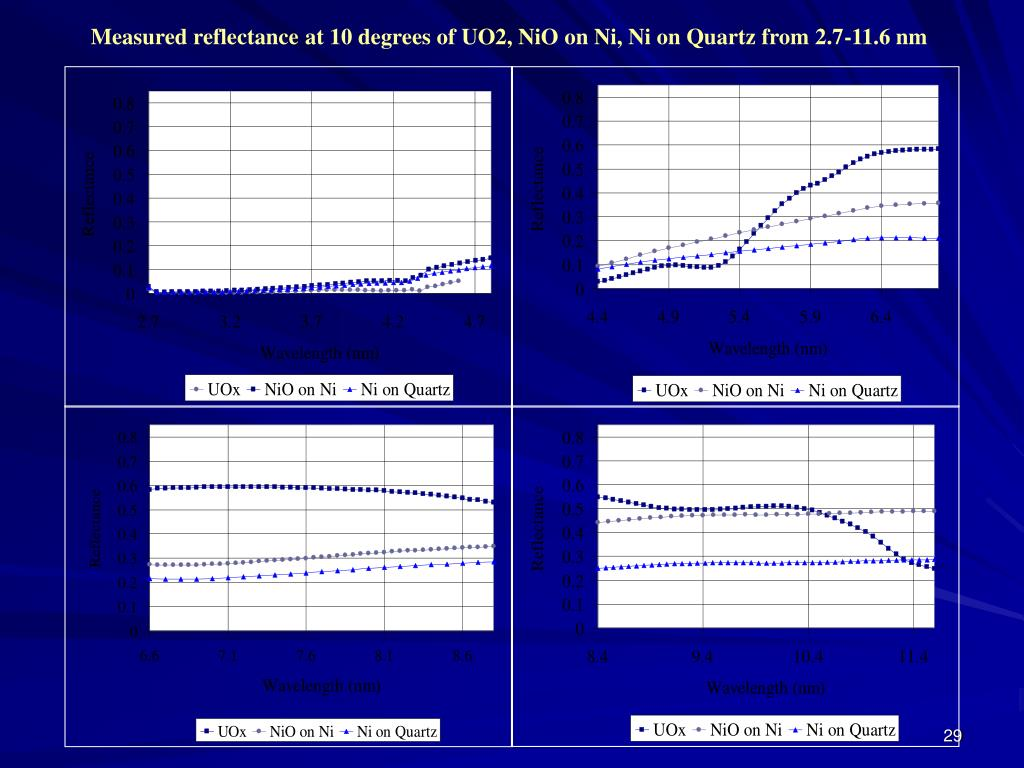 Measured reflectance at 10 degrees of UO2, NiO on Ni, Ni on Quartz from 2.7-11.6 nm