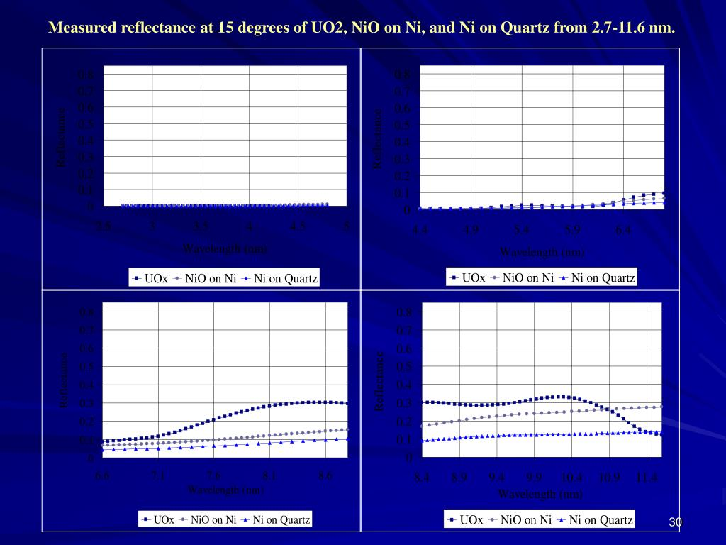 Measured reflectance at 15 degrees of UO2, NiO on Ni, and Ni on Quartz from 2.7-11.6 nm.