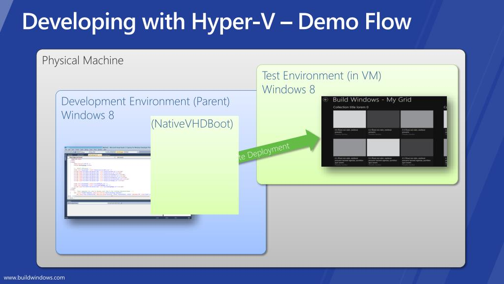 Developing with Hyper-V – Demo Flow
