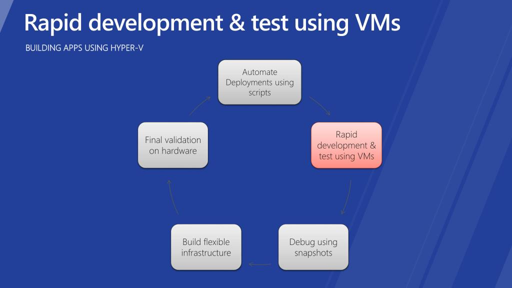 Rapid development & test using VMs
