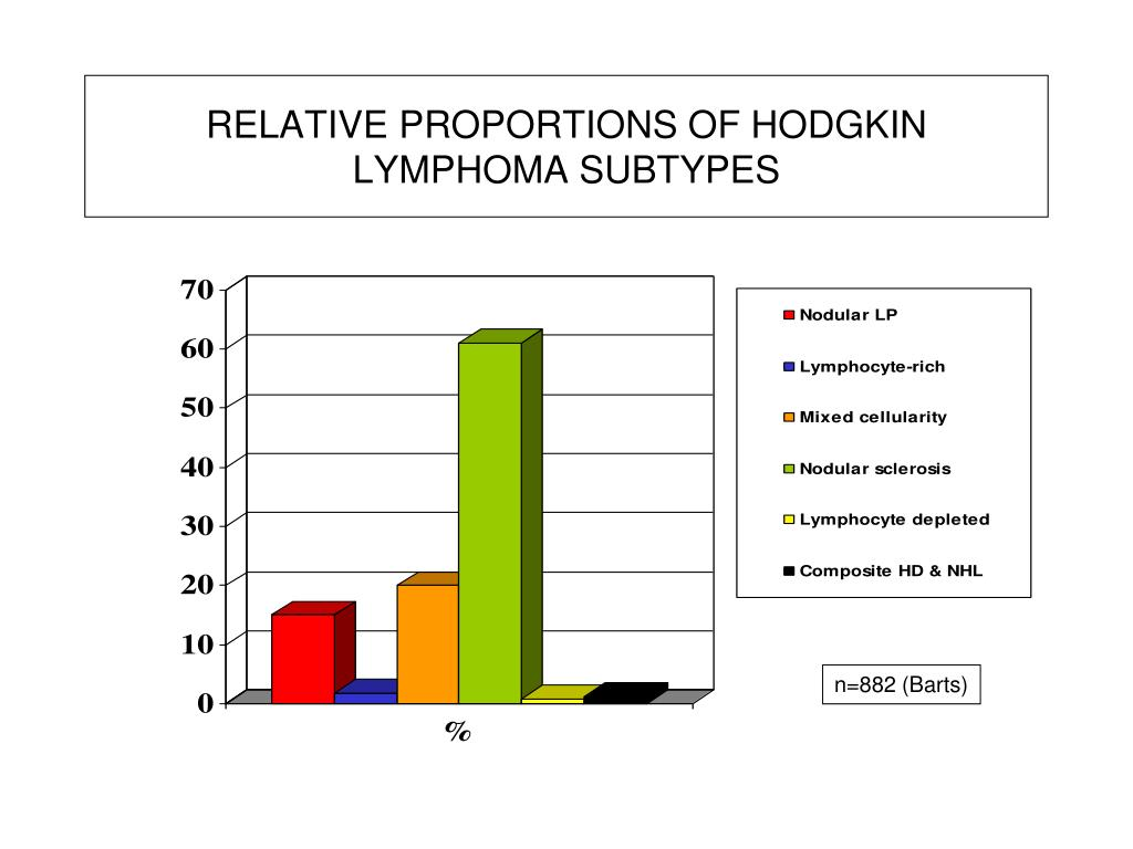 RELATIVE PROPORTIONS OF HODGKIN LYMPHOMA SUBTYPES