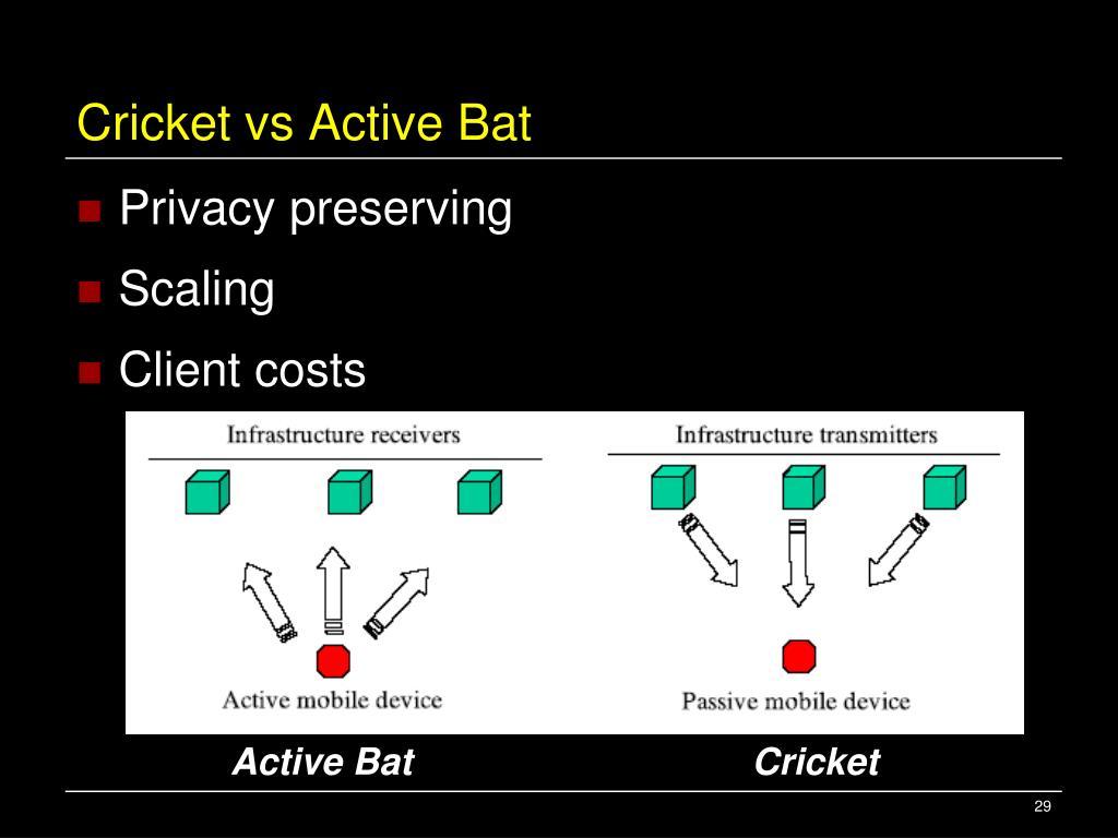 Cricket vs Active Bat
