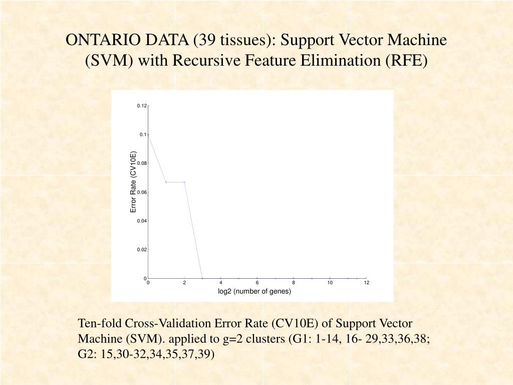 ONTARIO DATA (39 tissues): Support Vector Machine (SVM) with Recursive Feature Elimination (RFE)
