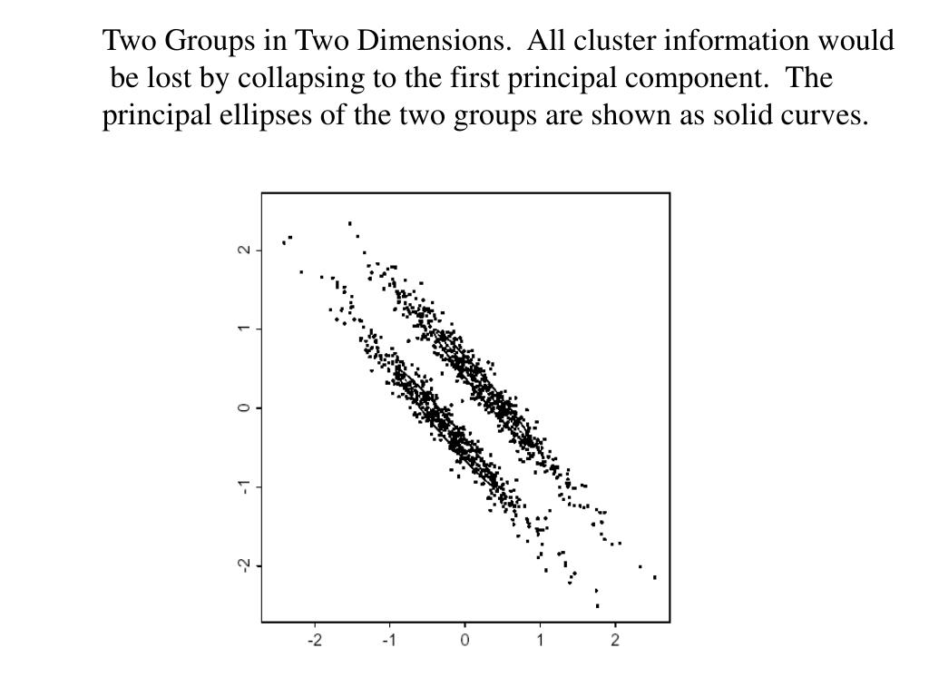 Two Groups in Two Dimensions.  All cluster information would