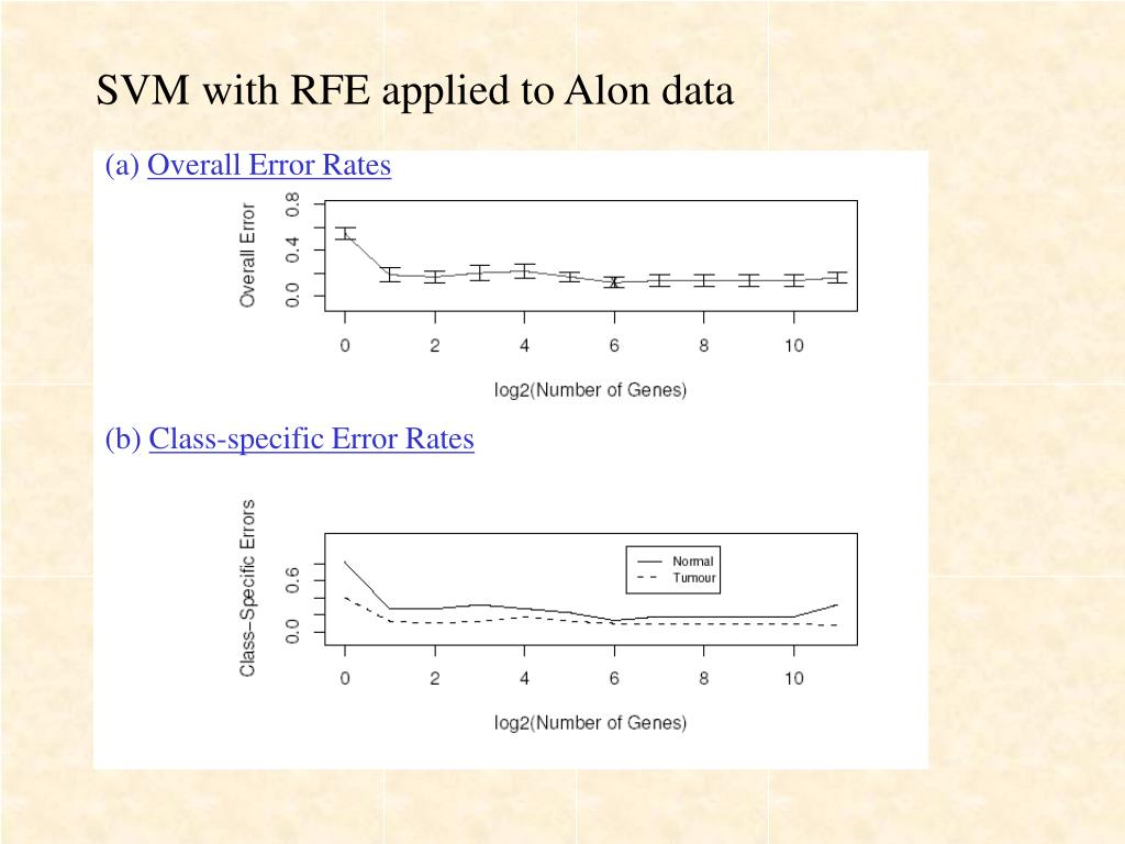 SVM with RFE applied to Alon data