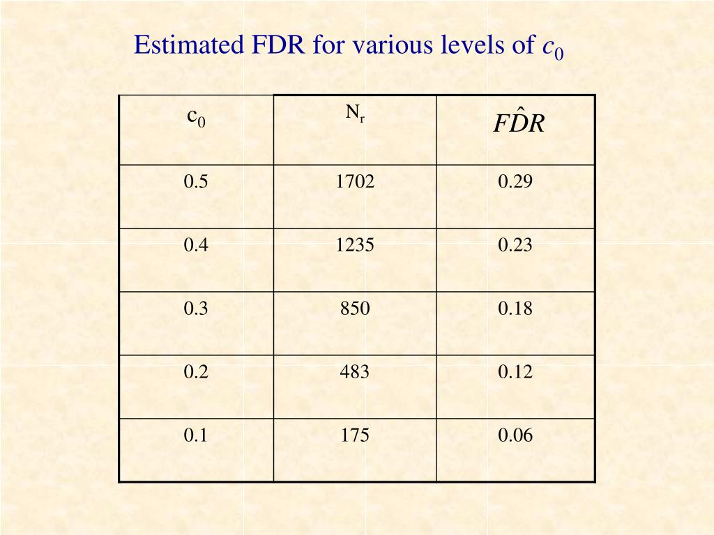 Estimated FDR for various levels of