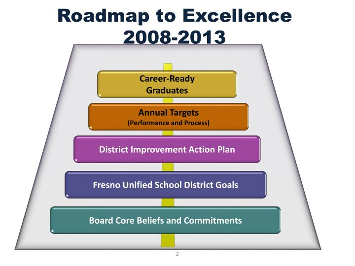 Roadmap to excellence 2008 2013