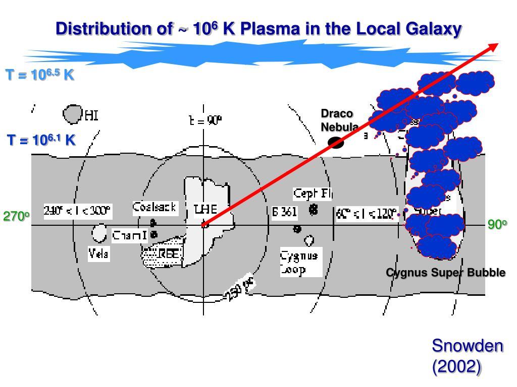 Distribution of ~ 10