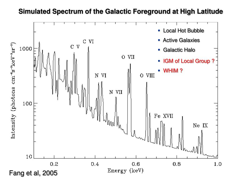Simulated Spectrum of the Galactic Foreground at High Latitude