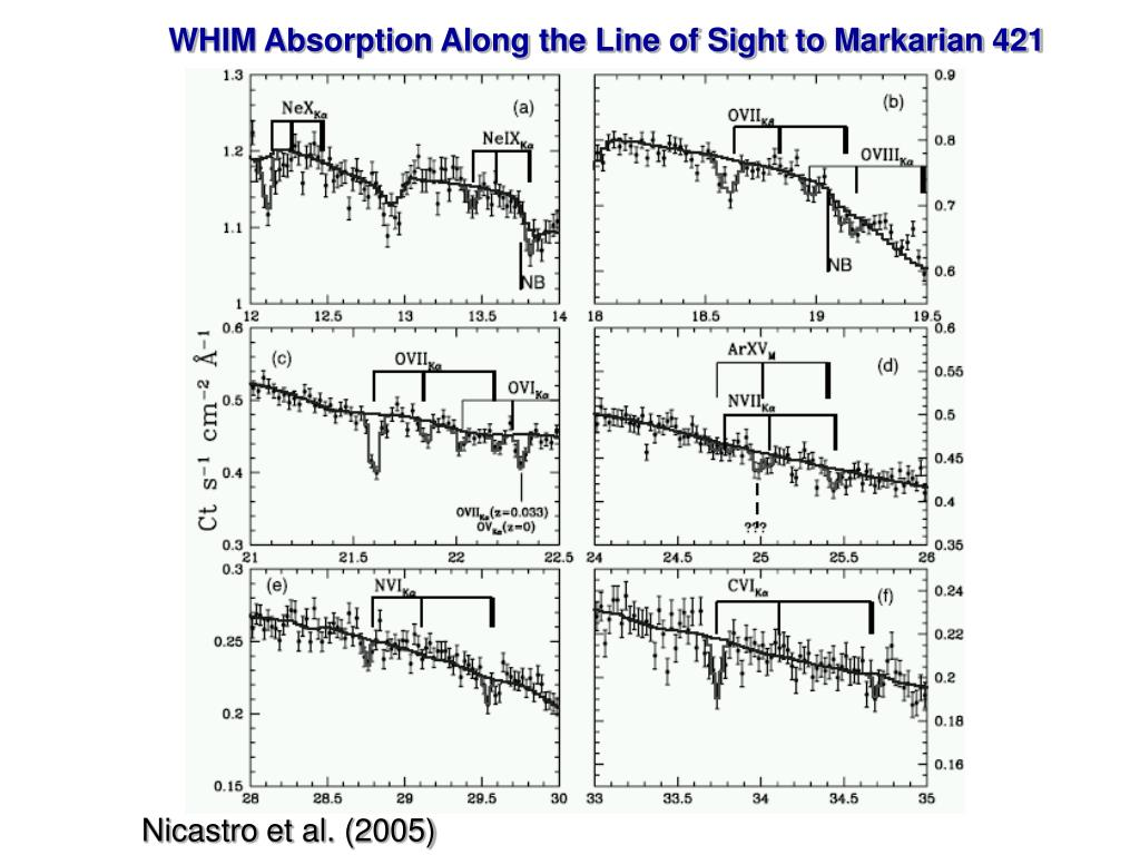 WHIM Absorption Along the Line of Sight to Markarian 421