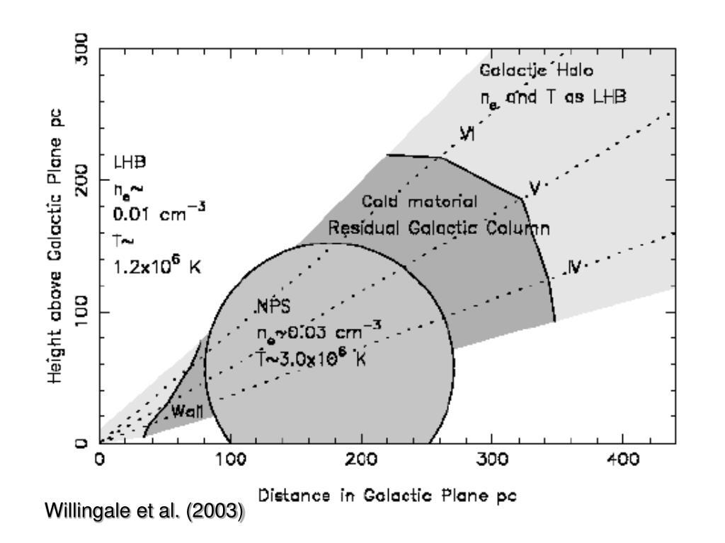 Willingale et al. (2003)
