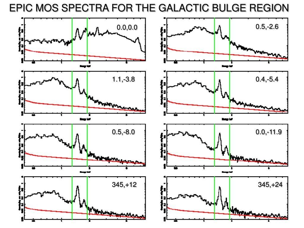 EPIC MOS SPECTRA FOR THE GALACTIC BULGE REGION