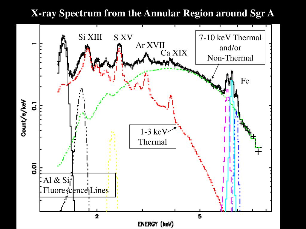 X-ray Spectrum from the Annular Region around Sgr A