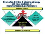 even after divining aligning strategy still have problem of implementation performance