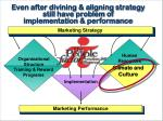 even after divining aligning strategy still have problem of implementation performance68
