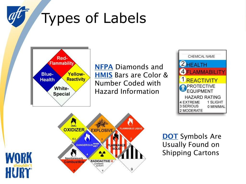 Types of Labels