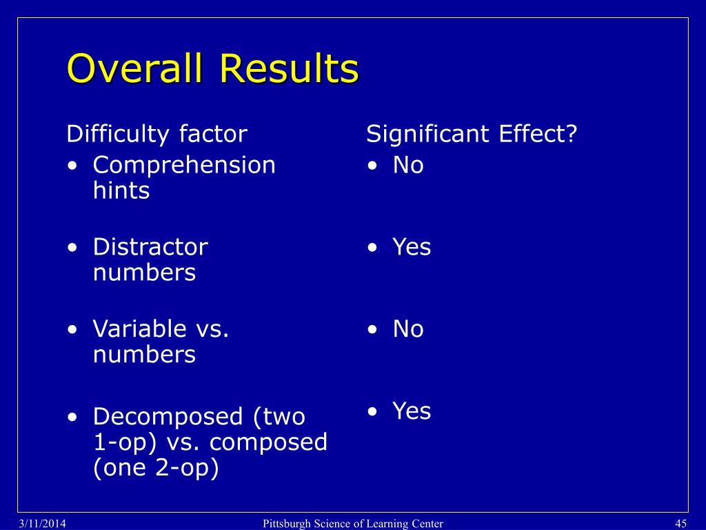 Difficulty factor