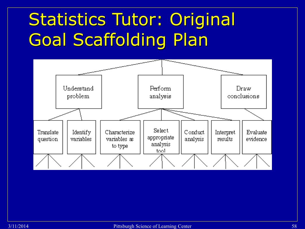 Statistics Tutor: Original Goal Scaffolding Plan