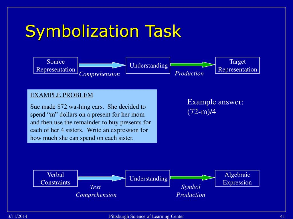 Symbolization Task