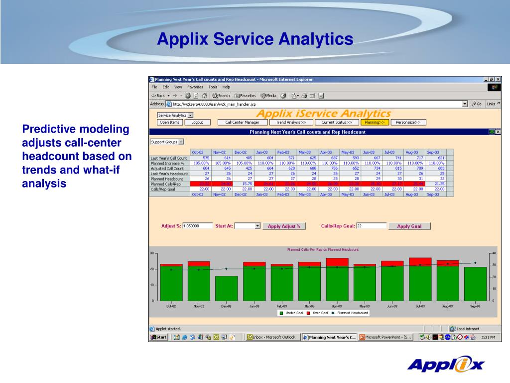 Predictive modeling adjusts call-center headcount based on trends and what-if analysis