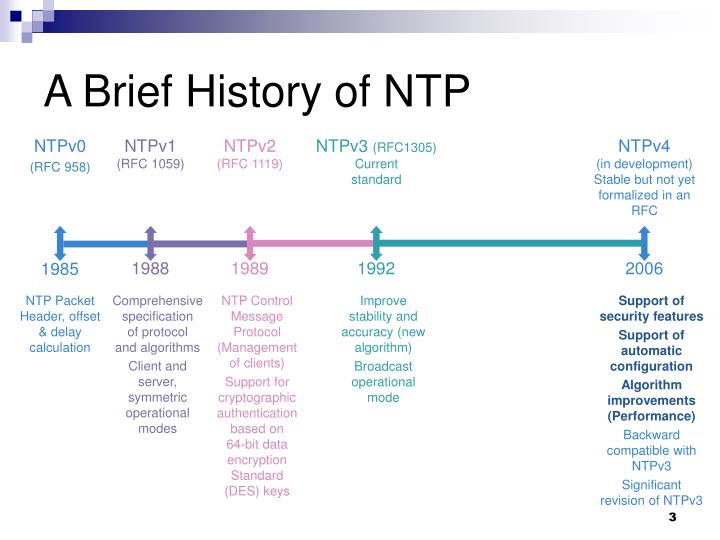 A brief history of ntp