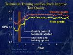 technician training and feedback improve test quality