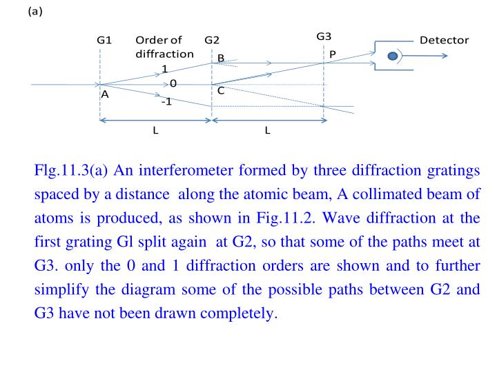 Flg.11.3(a) An interferometer formed by three diffraction gratings spaced