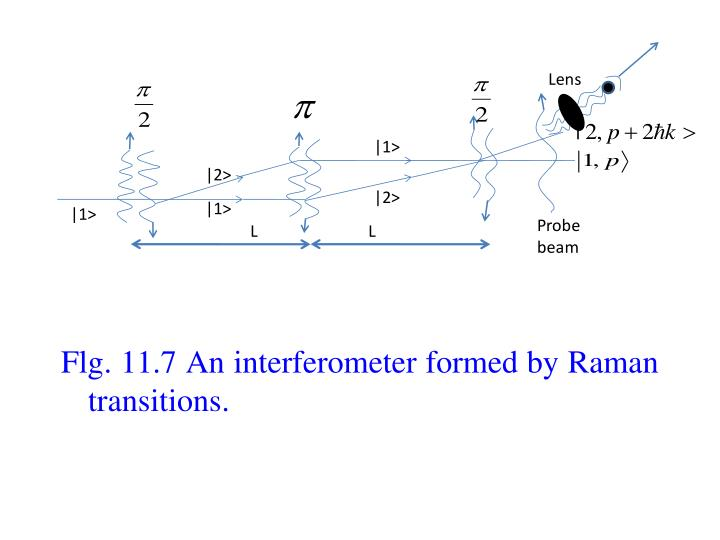 Flg. 11.7 An interferometer formed