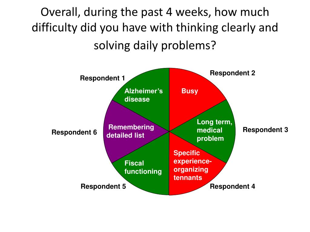 Overall, during the past 4 weeks, how much difficulty did you have with thinking clearly and solving daily problems?
