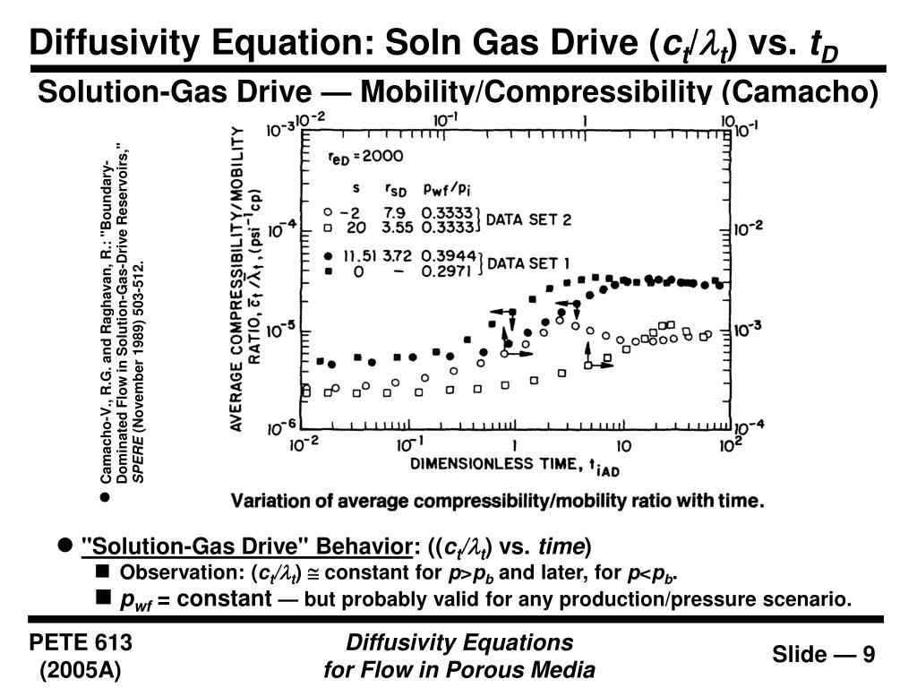 Diffusivity Equation: Soln Gas Drive (