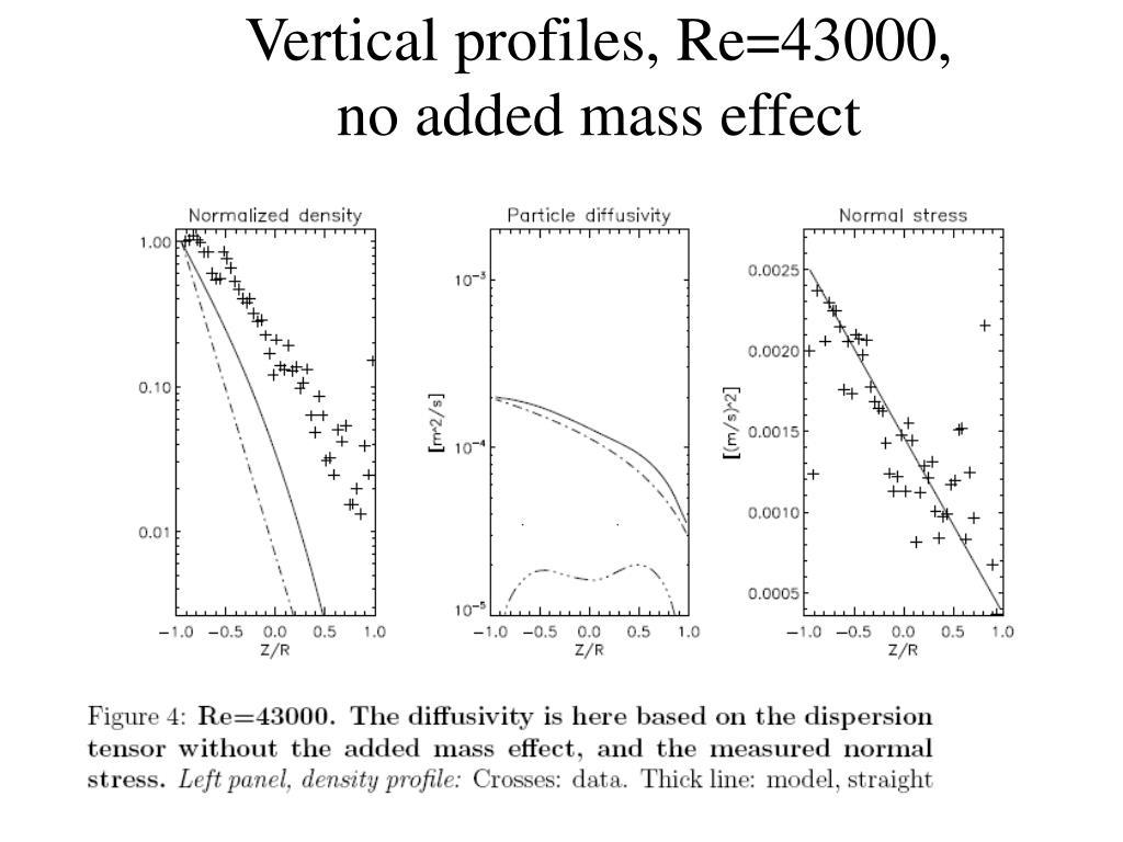 Vertical profiles, Re=43000,