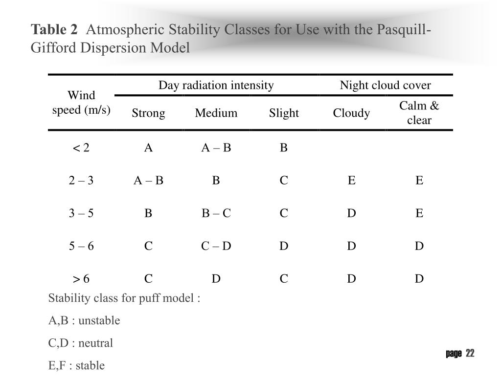 Stability class for puff model :