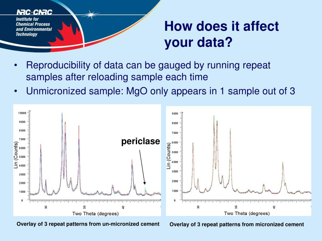 How does it affect your data?