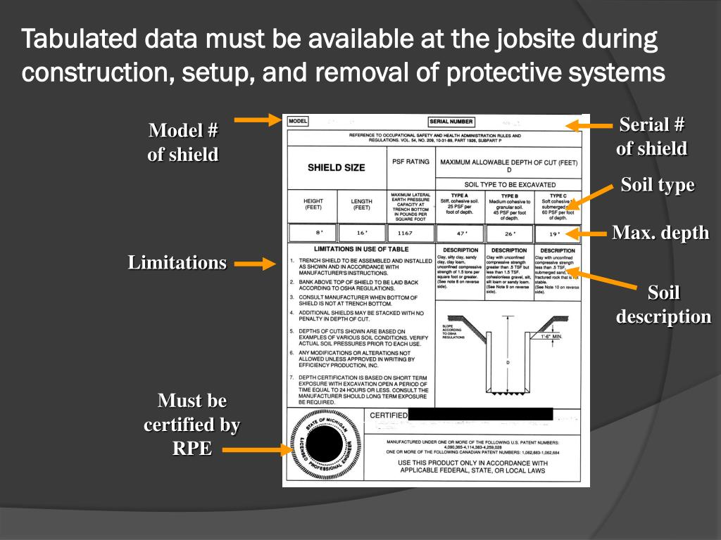 Tabulated data must be available at the jobsite during construction, setup, and removal of protective systems