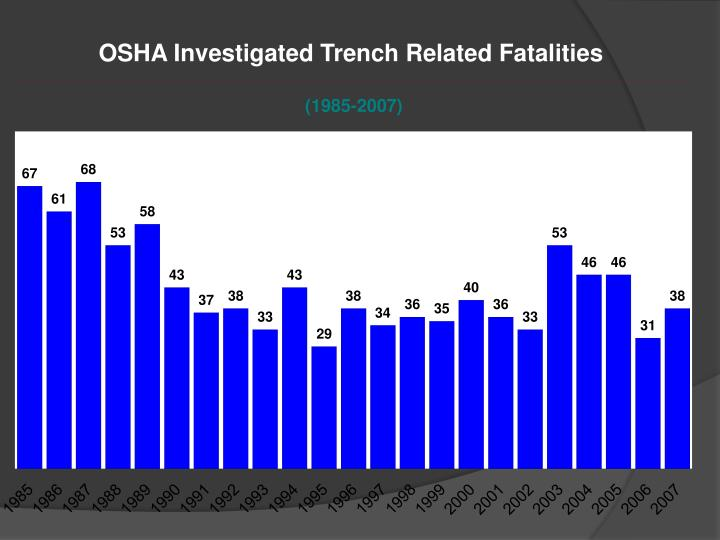 OSHA Investigated Trench Related Fatalities