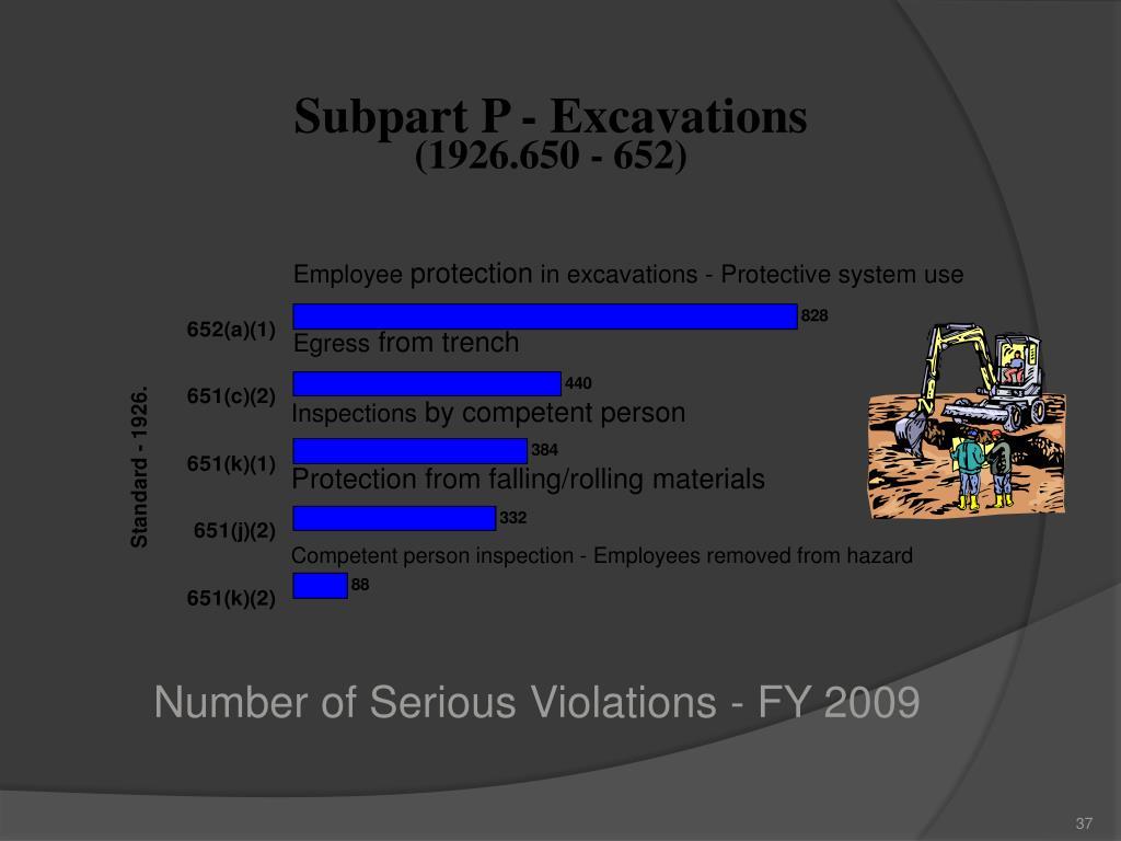 Subpart P - Excavations