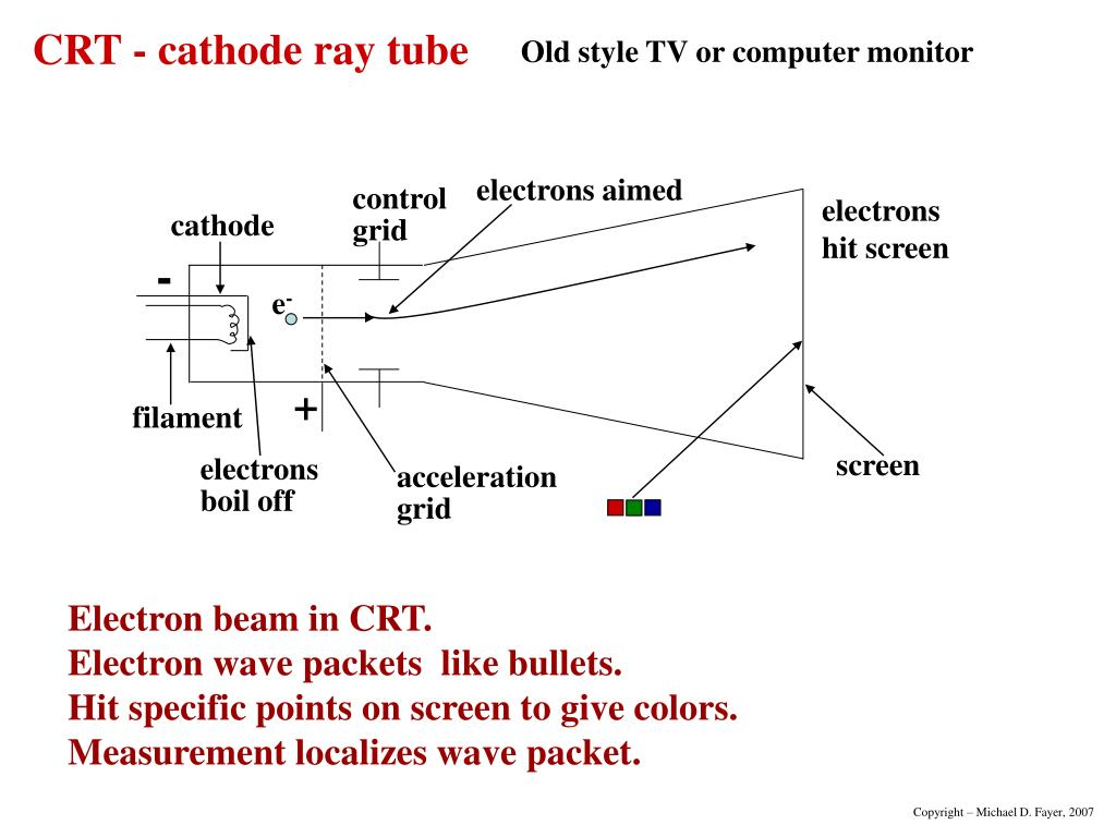 electrons aimed