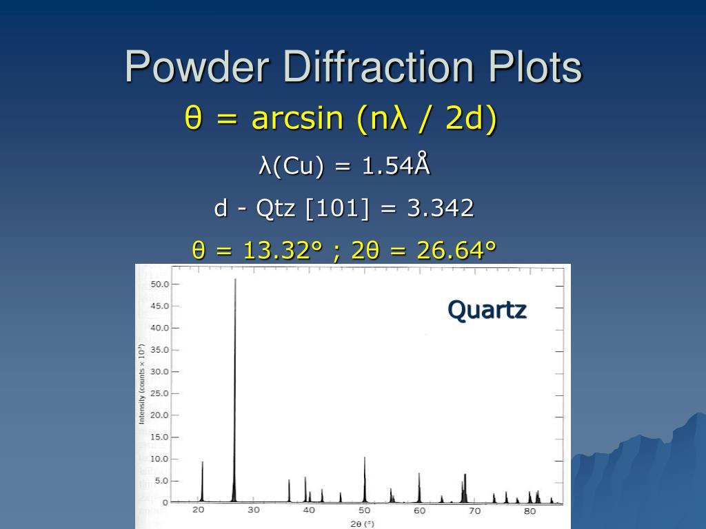 Powder Diffraction Plots