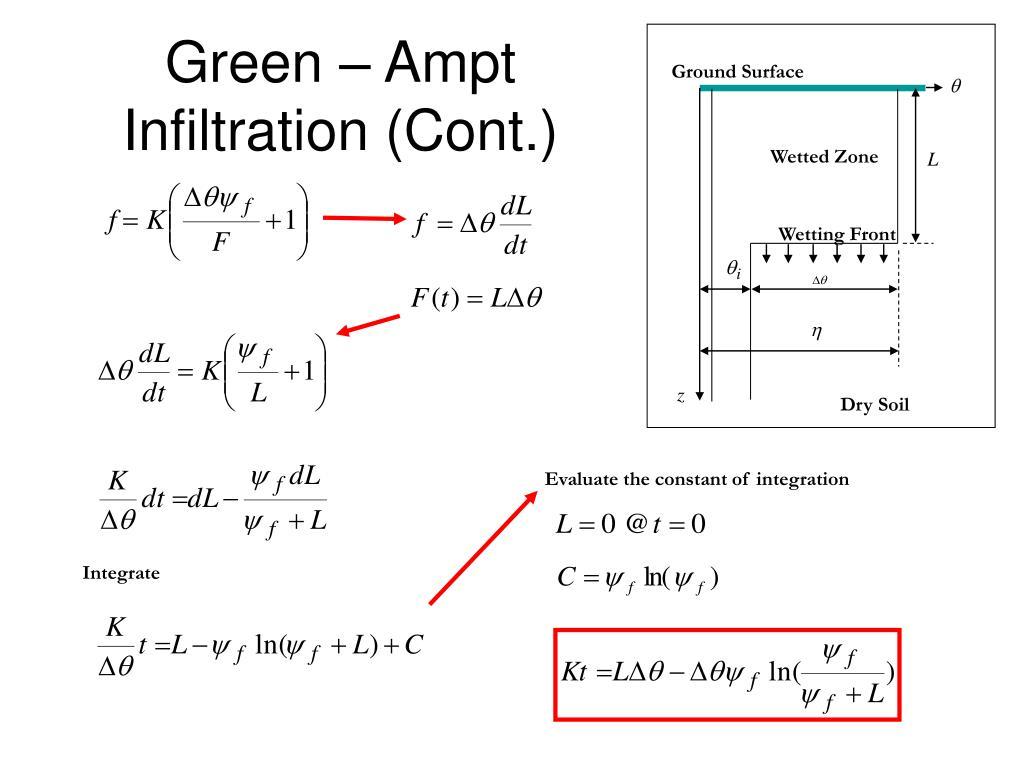 Green – Ampt Infiltration (Cont.)