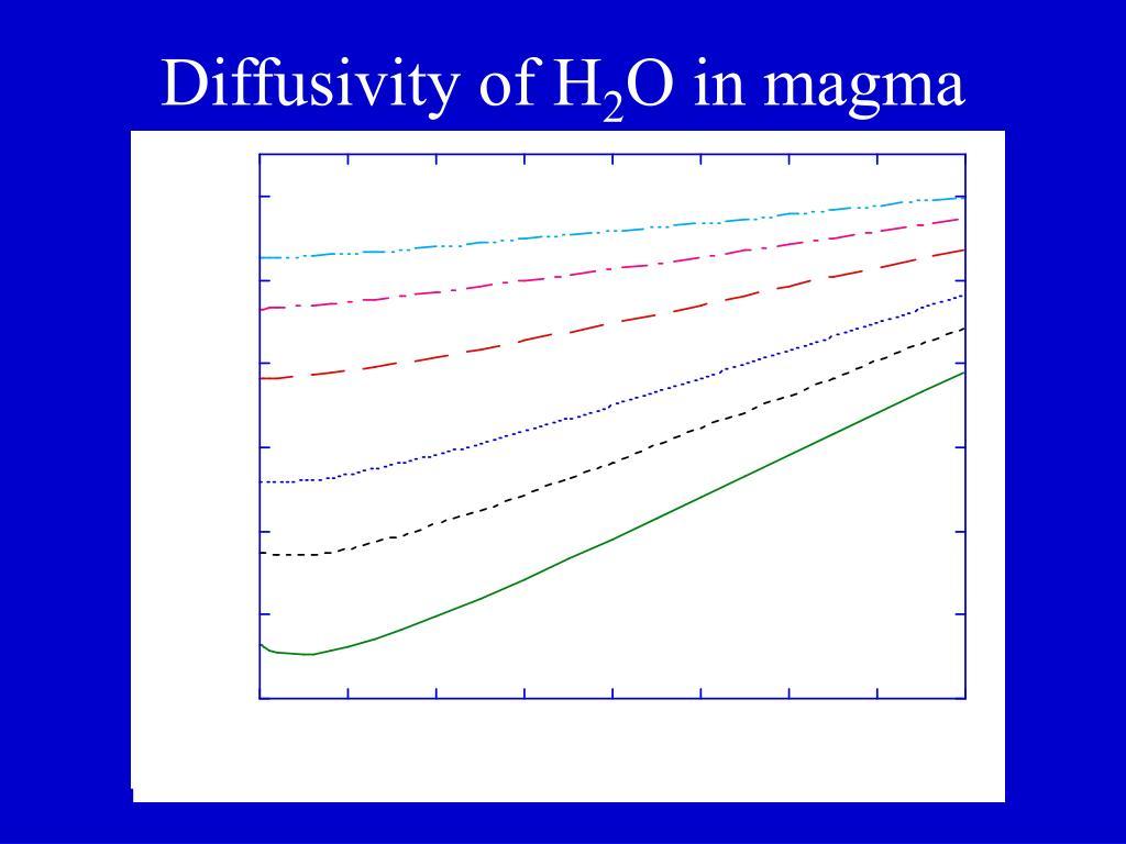Diffusivity of H