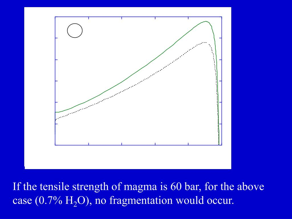 If the tensile strength of magma is 60 bar, for the above case (0.7% H