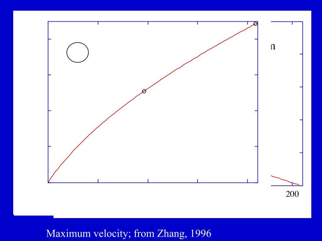 Maximum velocity; from Zhang, 1996